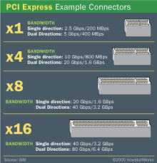 Pcie Speed Chart Whats The Bandwidth And Form Factor For Pcie X1 X4 X8 And