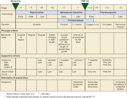 Fsh Levels And Menopause Chart Premenopause An Overview Sciencedirect Topics