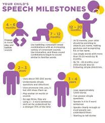 Speech Milestones Baby Development Toddler Speech
