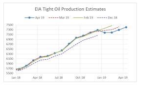 Peak Oil Review 28 May 2019 Peak Oil Org