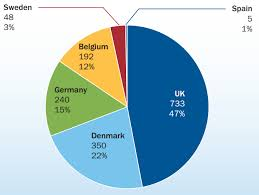 Uk Energy Sources Pie Chart The Uk Was An Offshore Wind Leader In 2013 But How Long
