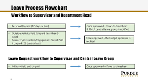 Successfactors Time And Leaves Ppt Download