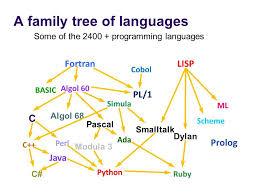 Human Languages Vs Programming Languages Ana V Harris