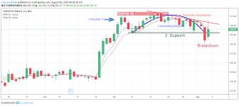 Technical Analysis Class Rounding Bottom Chart Pattern