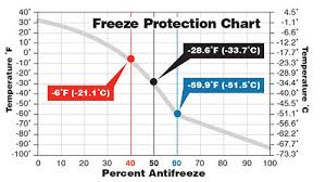 Antifreeze Ratio Temperature Chart Propylene Glycol Antifreeze Mixture Chart Www