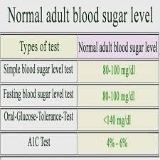 Blood Sugar Level Conversion Chart 42 Rare Hemoglobin A1c Chart By Age