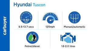 hyundai tucson suv engines top speed performance carbuyer key performance figures for the hyundai tucson