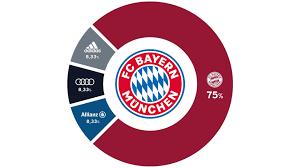 Alle Infos zum Unternehmen - FC Bayern München