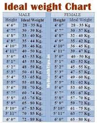 Ideal Weight Chart Extraordinary Healthy Weight Chart For Women Best Weight Charts Ideas On Healthy
