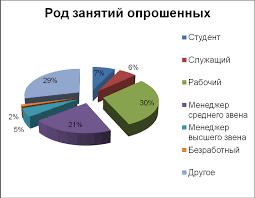 Маркетинговые иследования ОАО Магнит Реферат Рис 13 Род занятий опрошенных