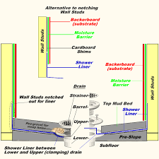 image of a shower diagram