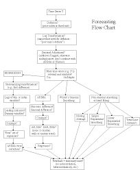 Forecasting Flow Chart Time Series Data Science Statistics