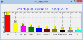 Bar Chart Demo Pp4s Displaying Data In A Chart