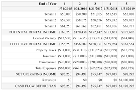 Understanding The Gross Rent Multiplier In Commercial Real