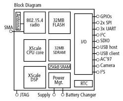wireless sensor network block diagram not lossing wiring diagram • block diagram of a wireless sensor network node rh researchgate net network diagram examples network diagram examples