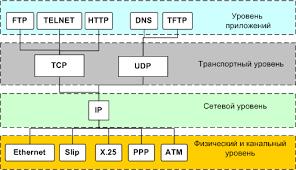 Протоколы прикладного уровня Реферат На Рис 6 представлены наиболее известные протоколы каждого из уровней стека tcp ip и взаимосвязь между ними