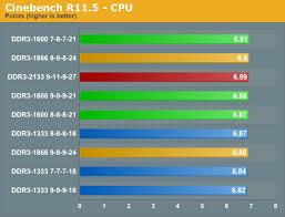 Sandy Bridge Memory Scaling Choosing The Best Ddr3 Cheap