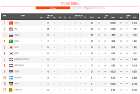 News Fivb Volleyball Womens World Cup Results And Ranking