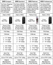Ronco Rotisserie Cooking Time Chart Ronco Showtime Rotisserie Comparison Chart Compare Review