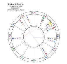 Richard Burton And Elizabeth Taylor Pure Synastry