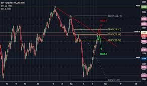 How To Mark Up A Chart In Forex Markup Tradingview