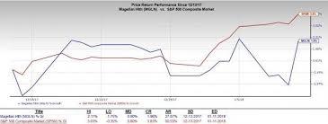 5 Hmo Stocks To Continue Rewarding Investors Nasdaq