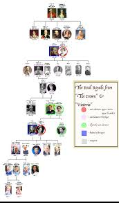 History On The Screen 3 Victoria The Crown Roots To Now