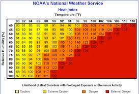 Dew Point Humidity Chart Record Dew Point Temperatures Weather Extremes