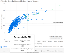 The Real Estate Investing Rule To Follow Rent Luxury Buy