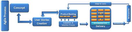 53 All Inclusive Agile Testing Process Flow Diagram