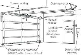 garage door won t close with remote garage door opener won t close sears garage door