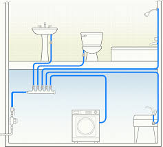 efficient plumbing supply layouts greenbuildingadvisor com