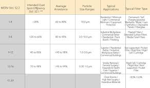 54 Memorable Merv Filter Rating Chart