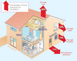 Insulating your home properly will not only save you money but it also is  tax-deductable. According to the American Recovery and Reinvestment Act, ...