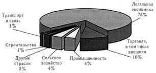 Курсовая работа Теневая экономика России ru Рисунок 3 Удельный вес отраслей экономики РФ в теневом секторе % ВВП