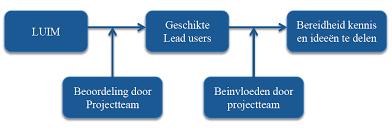 Afbeeldingsresultaat voor conceptueel model