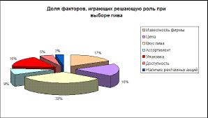 Курсовая работа Упаковка товара ru Рисунок 2 2 1 Доля факторов играющих решающую роль при выборе пива потребителями