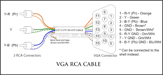 how to make vga rca cable diagram images vga to 3 rca cable pinout vga to av cable diagram headwall hyperspec