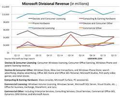 Microsoft Profit 2015 Microsoft Profits 2015 Rome Fontanacountryinn Com