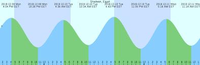 Shadwan Egypt Tide Chart