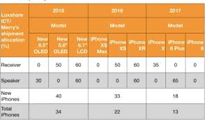 Iphone 2019 Cost Release Date Features For Apples