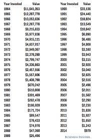 Warren Buffett Money Chart Heres How Rich Youd Be If You Had Bet 1 000 On Warren