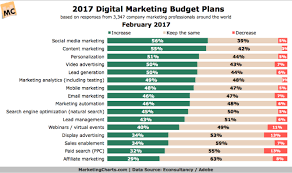 You Svitua 2019 2014 In How Template – Should For Budget Much Templates Marketing