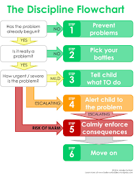 Flowchart Examples For Kids The Discipline Flow Chart 24 Easy Or Not Alwayssoeasy Steps Of 6