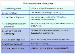 Should Full Employment Be The Primary Macroeconomic