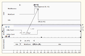 message  timing diagram   enterprise architect user guide see uml superstructure specification  v       figures     and      p
