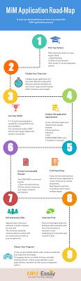 mim application roadmap a definitive checklist for mim mim  mim application