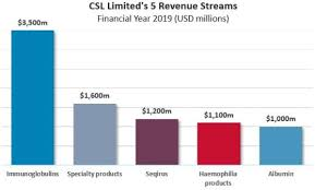 Csl Chart Chart How Does Csl Limited Make Money