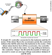 electric car motor diagram. The Basic Elements Of A DC Electric Car - Motor, Controller, Batteries, And Motor Diagram