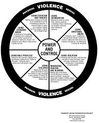 violence wheel domestic violence phyvio jpg